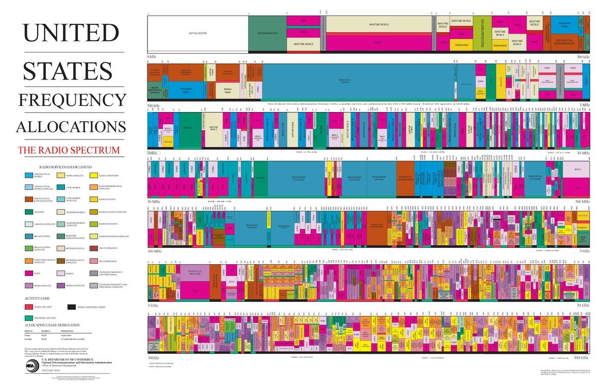 When learning wireless audio basics, understanding spectrum is key